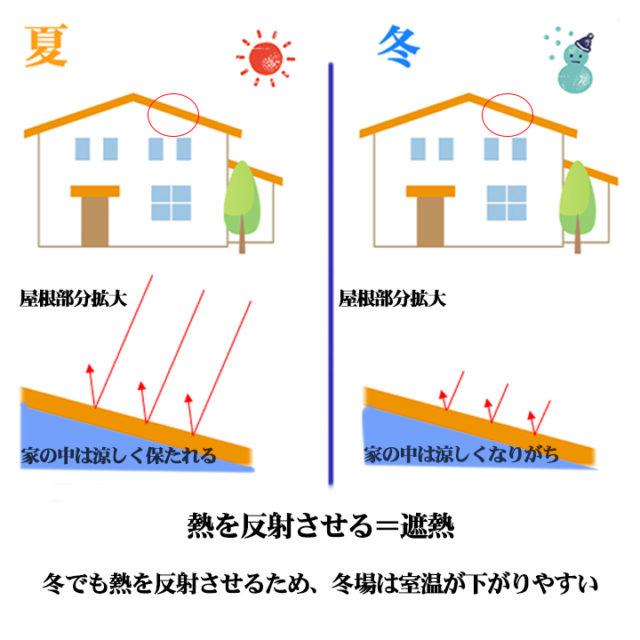 遮熱塗料と断熱塗料の違いについて   北九州市の外壁塗装専門館